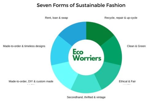 Pie chart of forms of sustainable fashion